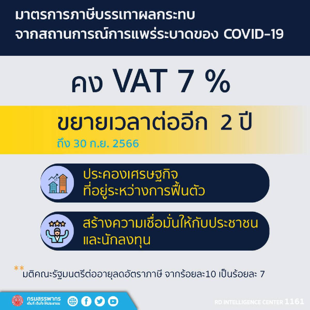 คลังขยายเวลาเก็บ VAT 7% ต่ออีก 2 ปี บรรเทาผลกระทบโควิด