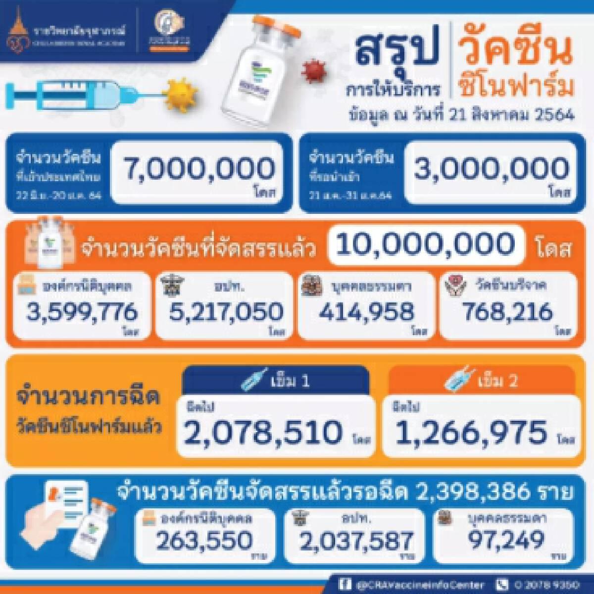 """มาอีก 2 ล้านโดส """"วัคซีนซิโนฟาร์ม"""" ถึงไทย เหลืออีก 1 ครบ 10 ล้านโดส"""