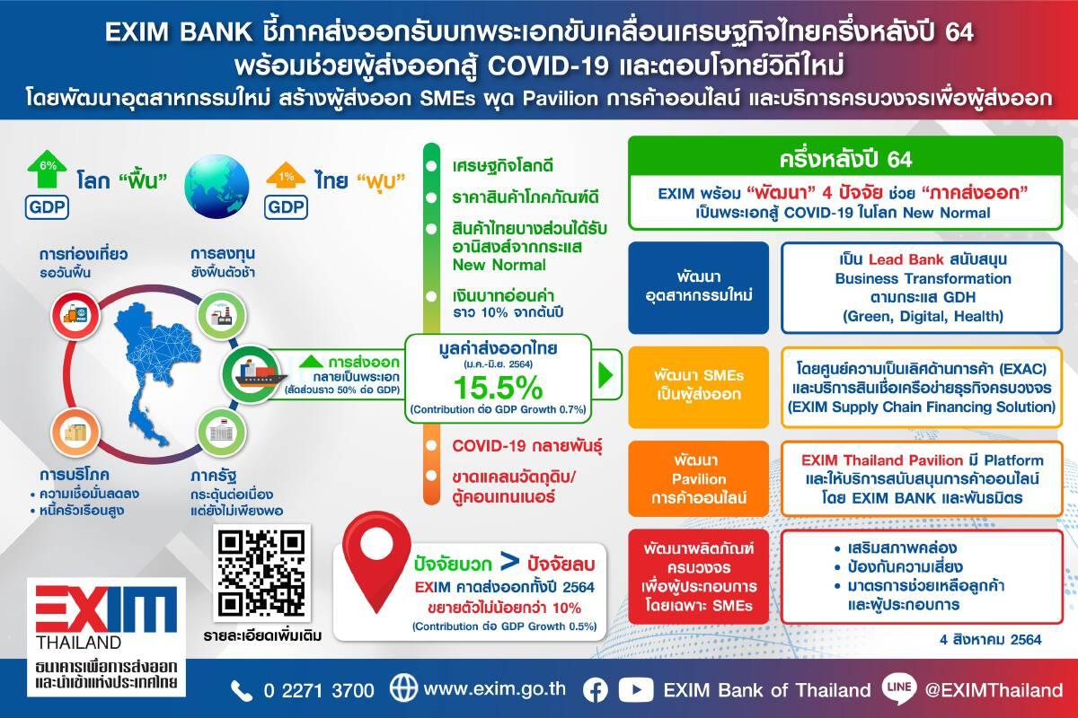 EXIM BANK ชี้ส่งออกตัวขับเคลื่อนเศรษฐกิจไทยปี 64