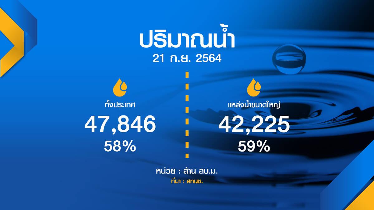 สทนช. เตือน 5 แม่น้ำ 'เสี่ยง' ล้นตลิ่ง ประเทศไทยจะมีฝนเพิ่มขึ้น
