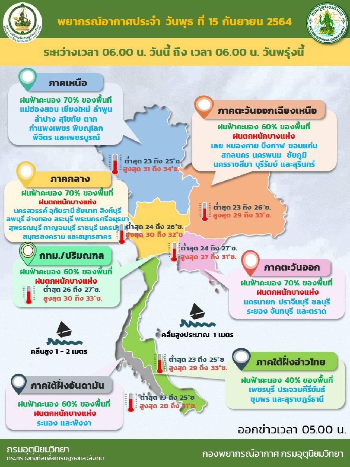 อุตุฯ เผย วันนี้ประเทศไทยมีฝนเพิ่มขึ้น เหนือ-กลาง-ตะวันออก หนักสุด