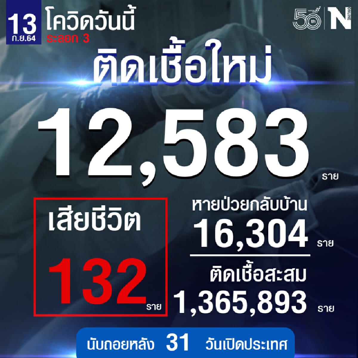 ศบค.เผย ยอดผู้ติดเชื้อลดลงต่ำสุดรวม 12,583 หายป่วย 16,304เสียชีวิต 132 ราย