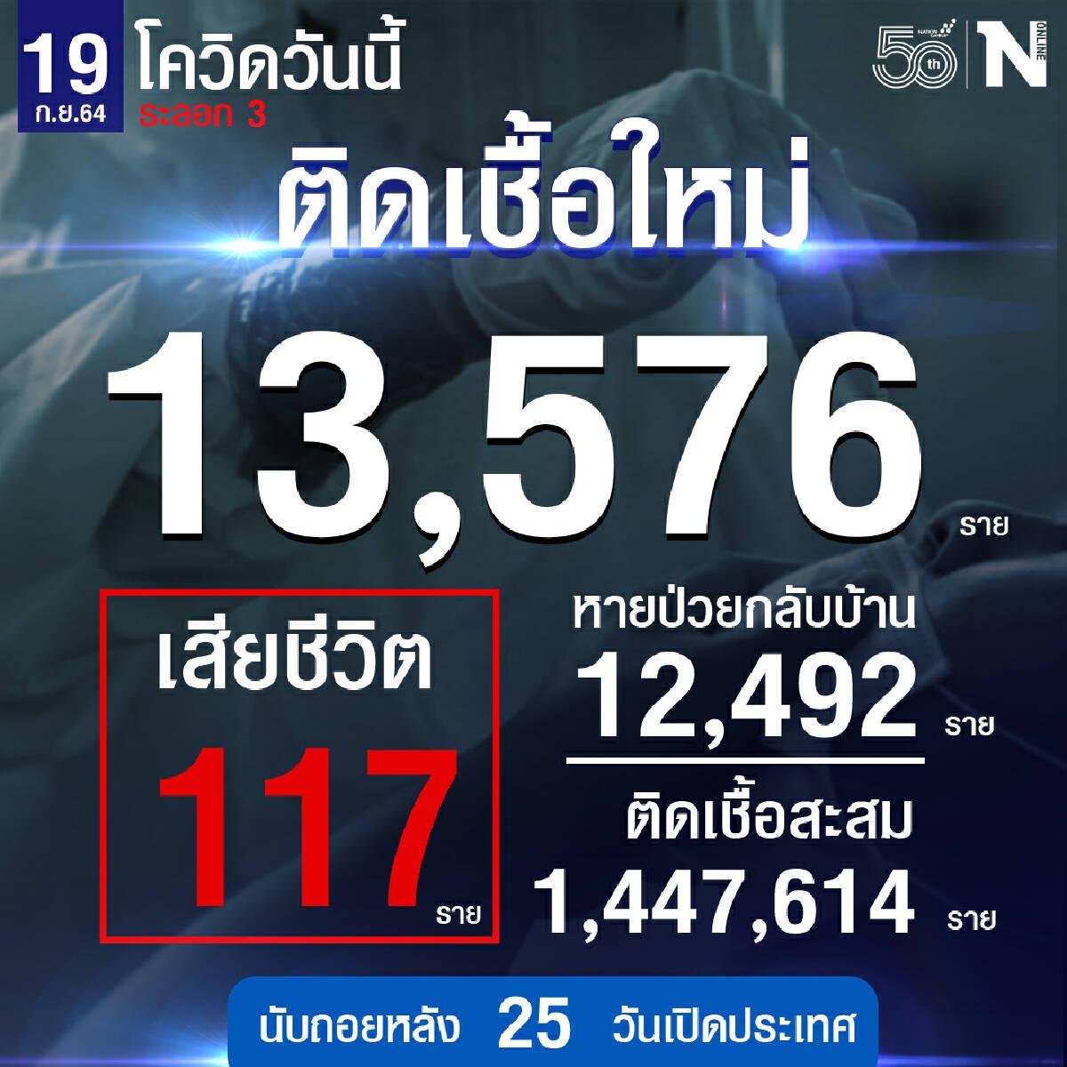 ศบค.เผย ผู้ติดเชื้อวันนี้ 13,576 หายป่วย 12,048 เสียชีวิต 117 ราย