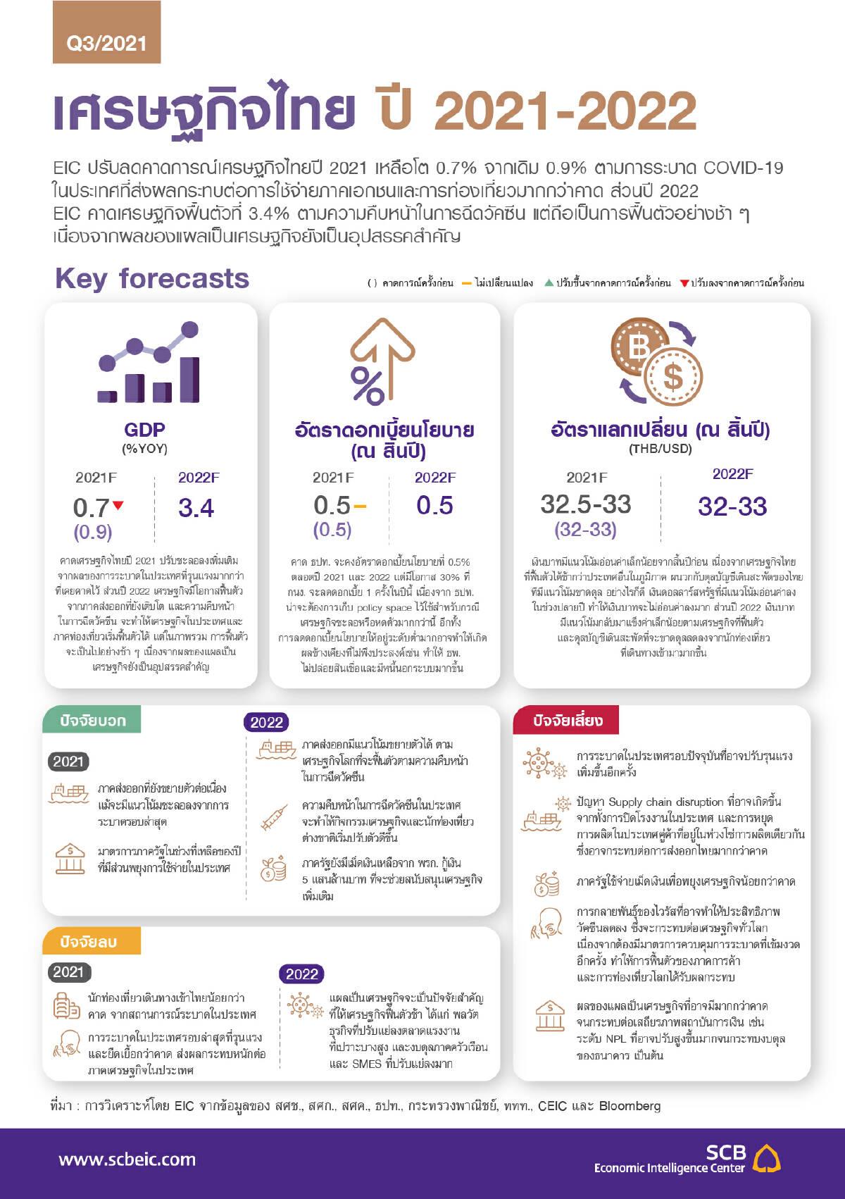 พิษโควิด-19 EIC ประมาณการเศรษฐกิจไทยปี 2021 โต 0.7% คาดฟื้นตัวปี 2023