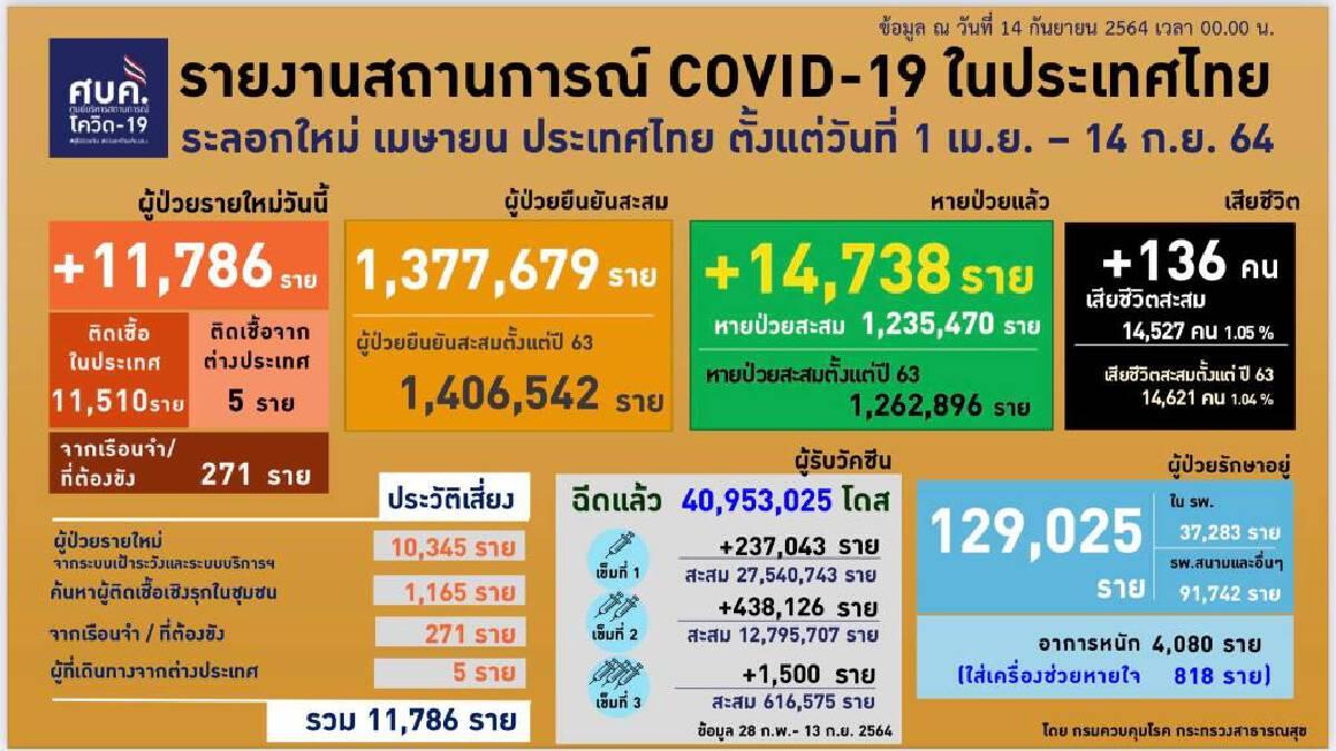 ศบค.เผย ยอดรักษาอยู่ 129,025 ราย ติดเชื้อใหม่ 11,786 ราย หายป่วย 14,738 ราย