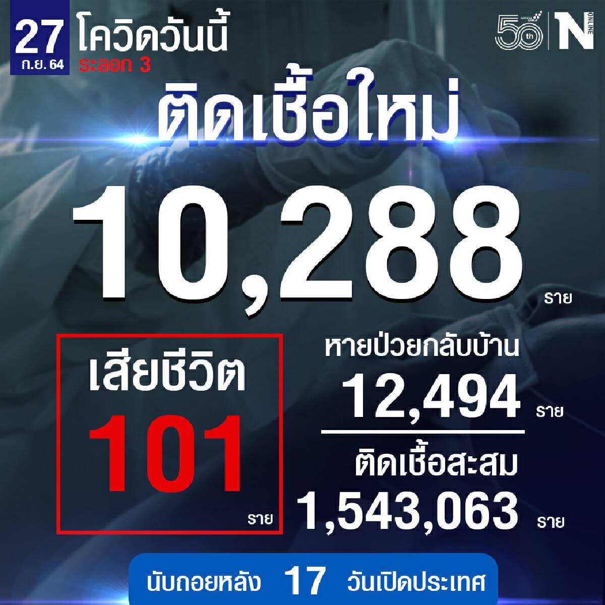 ผู้ติดเชื้อใกล้ต่ำหมื่น เสียชีวิตเกือบต่ำ 100 วันนี้ 10,288 ดับ 101 ราย
