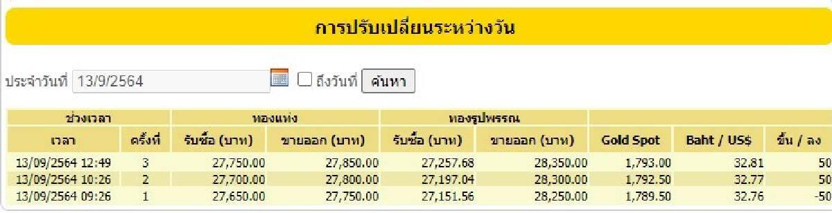 ราคาทองวันนี้ ปรับราคาขึ้น  50 บาท ขายออก 28,350.00 บาท