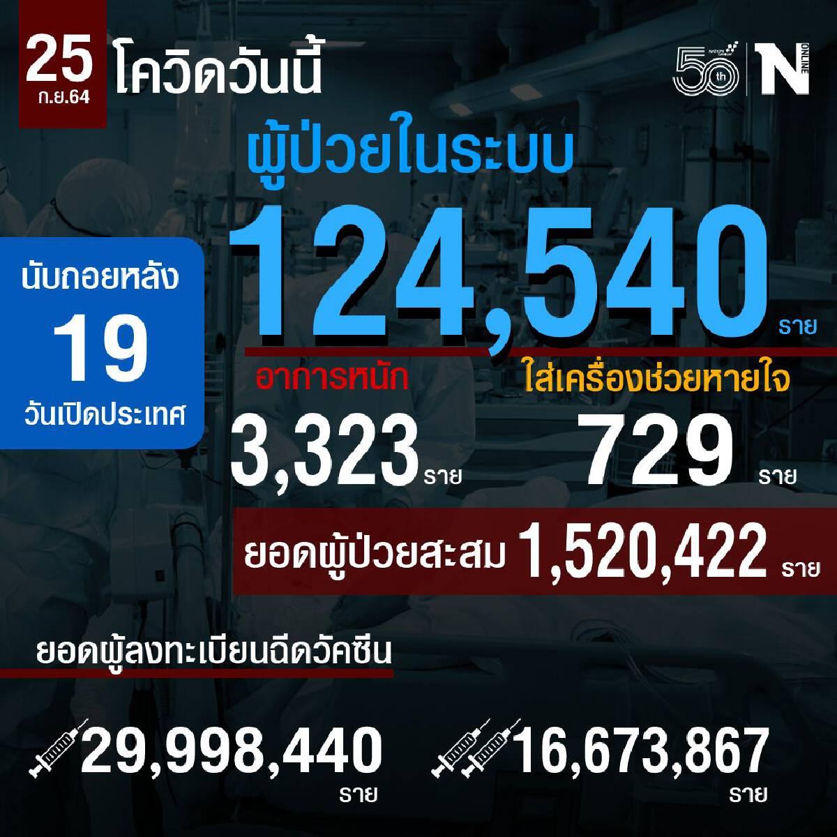 สถานการณ์โควิดประจำวันที่ 25 ก.ย.2564