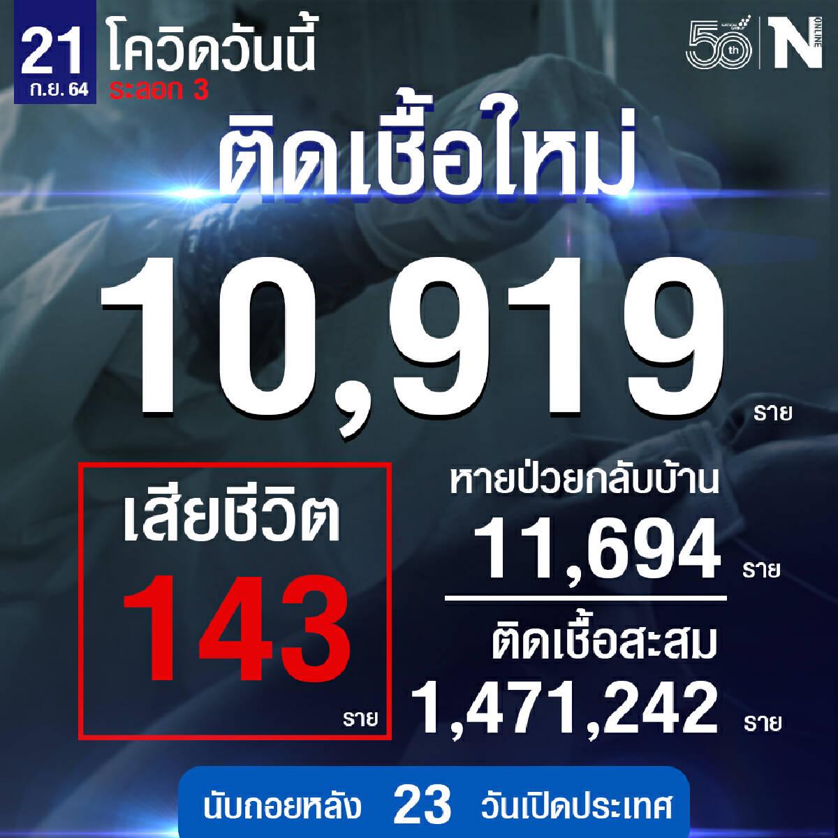ศบค. เผย ยอดผู้ติดเชื้อวันนี้ 10,919 หายป่วย 11,694 เสียชีวิต 143 ราย