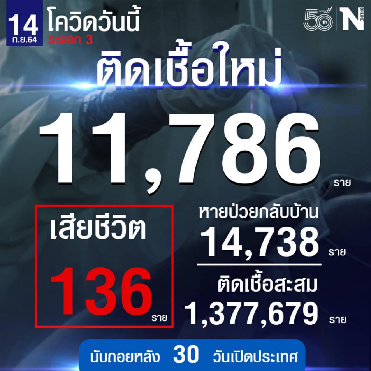 ศบค. เผย ยอดผู้ติดเชื้อวันนี้รวม 11,786 หายป่วย 14,738 เสียชีวิต 136 ราย