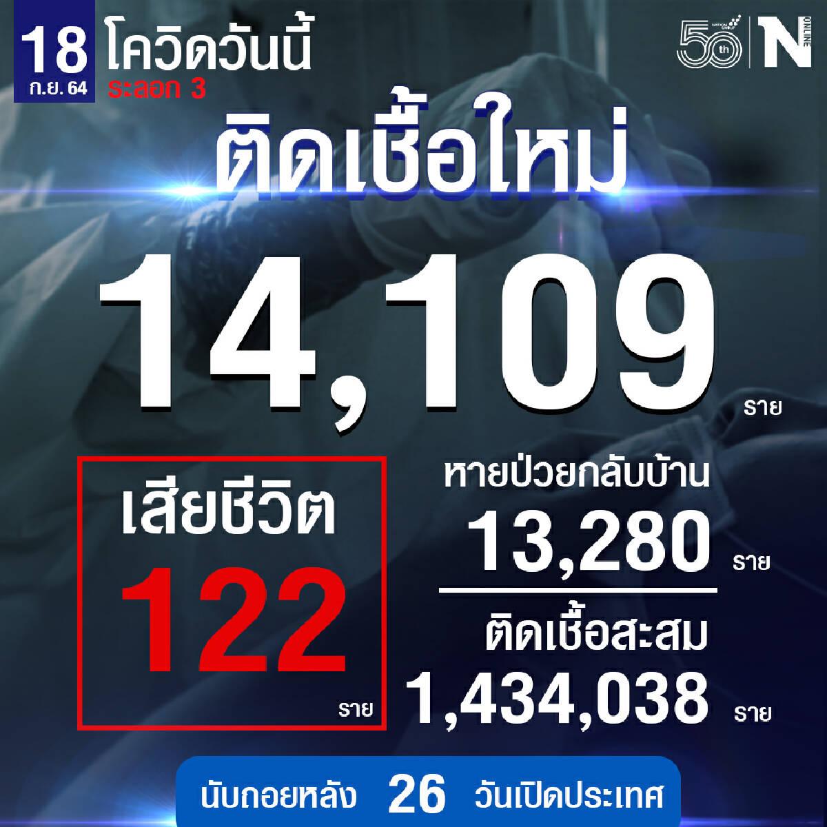ศบค.เผย ผู้ติดเชื้อวันนี้ 14,109 หายป่วย 13,280 เสียชีวิต 122 ราย