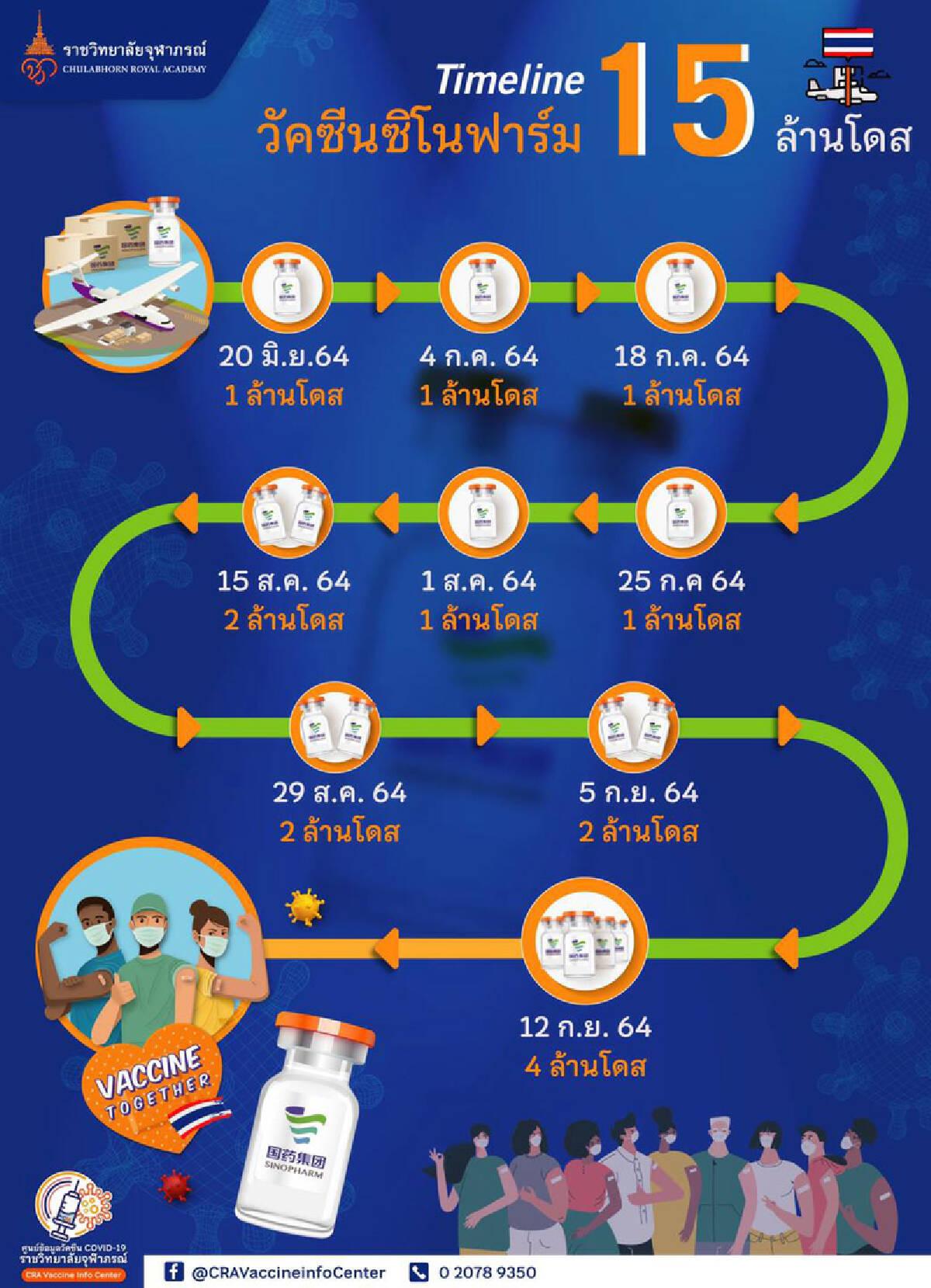 ศูนย์ข้อมูลราชวิทยาลัยจุฬาภรณ์ เผย ซิโนฟาร์ม 4 ล้านโดส ถึงไทยแล้ว