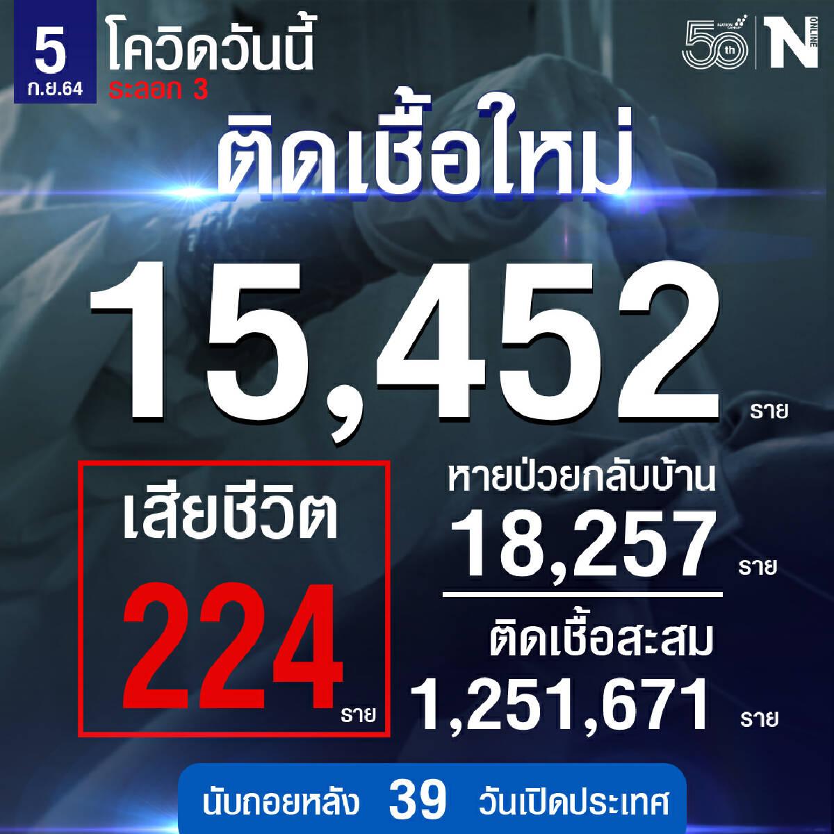 วันนี้ ศบค. เผย ยอดผู้ติดเชื้อ รวม 15,452 หายป่วย 18,257 เสียชีวิต 224 ราย