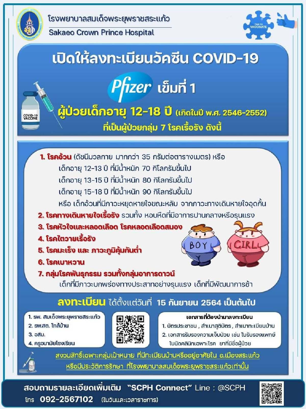 สระแก้วติดเชื้ออีก 119 ราย ร.พ.สมเด็จพระยุพราช เปิดจองฉีดวัคซีนเด็กวันนี้
