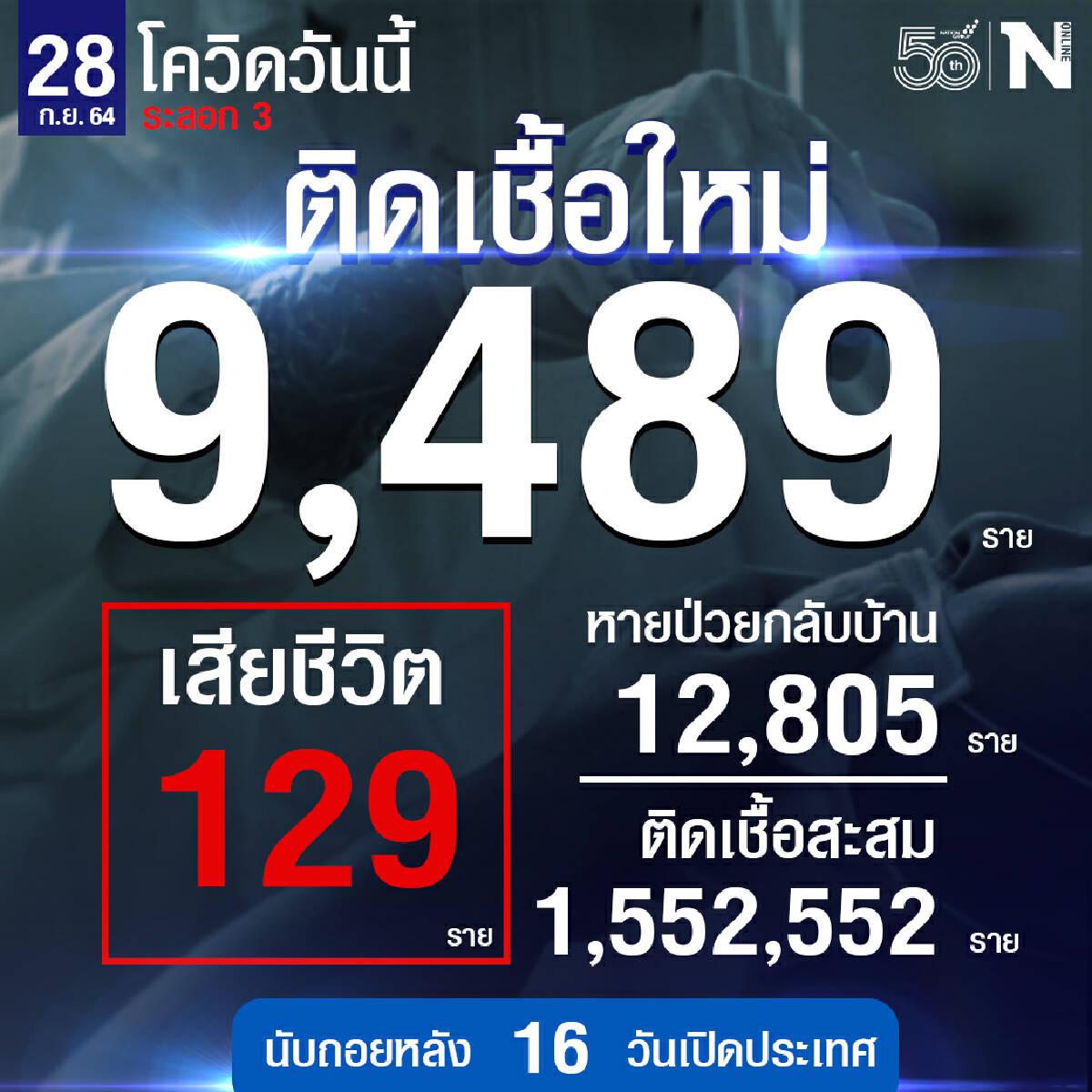 ยอดต่ำหมื่นแล้ว!! ศบค. เผย ผู้ติดเชื้อวันนี้ 9,489 ดับ 129 ราย