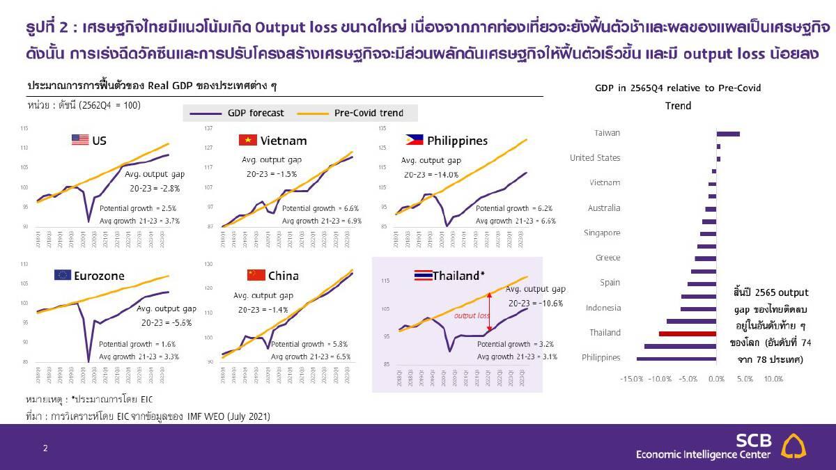 ไทยพาณิชย์ หั่นจีดีพีปี 64 เหลือโต 0.7%