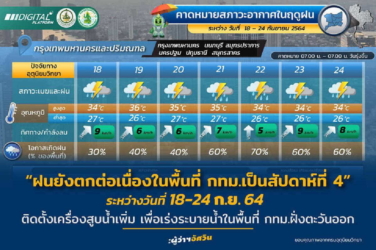พร้อมรับมือ! กทม.ติดตั้งเครื่องสูบน้ำ หลังอุตุฯแจ้งเตือนมีฝนตกหนัก 40-70%