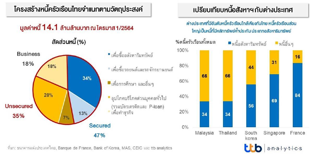 """โควิดทำไทยหนี้พุ่ง  """"หนี้ครัวเรือน"""" อยู่อันดับ 17 ของโลก"""