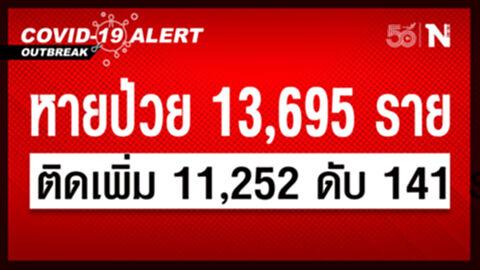 ศบค. เผยยอดผู้ติดเชื้อวันนี้ รวม 11,252 หายป่วย 13,695 เสียชีวิต 141 ราย