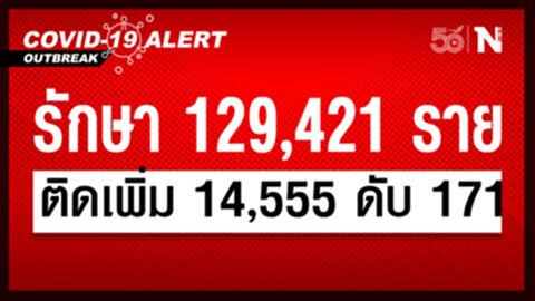 ศบค. เผย ยอดผู้ติดเชื้อวันนี้รวม 14,555 หายป่วย 13,691 เสียชีวิต 171 ราย