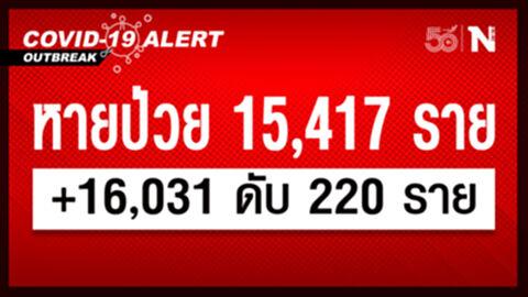 ศบค.เผย ยอดผู้ติดเชื้อวันนี้รวม 16,031 เสียชีวิต 220 หายป่วย 15,417 ราย
